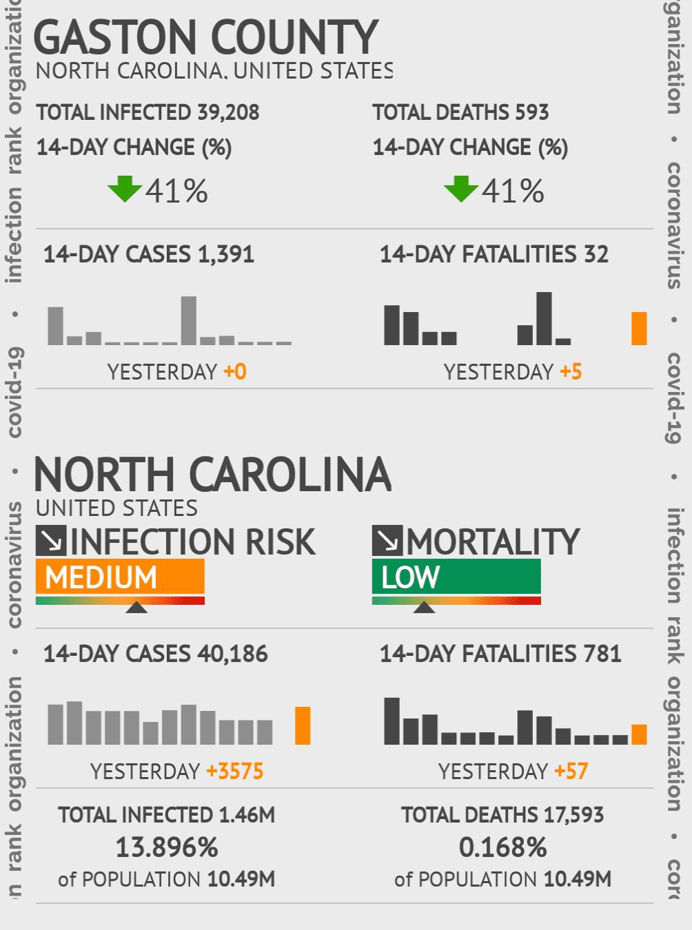 Gaston County Coronavirus Covid-19 Risk of Infection on February 26, 2021