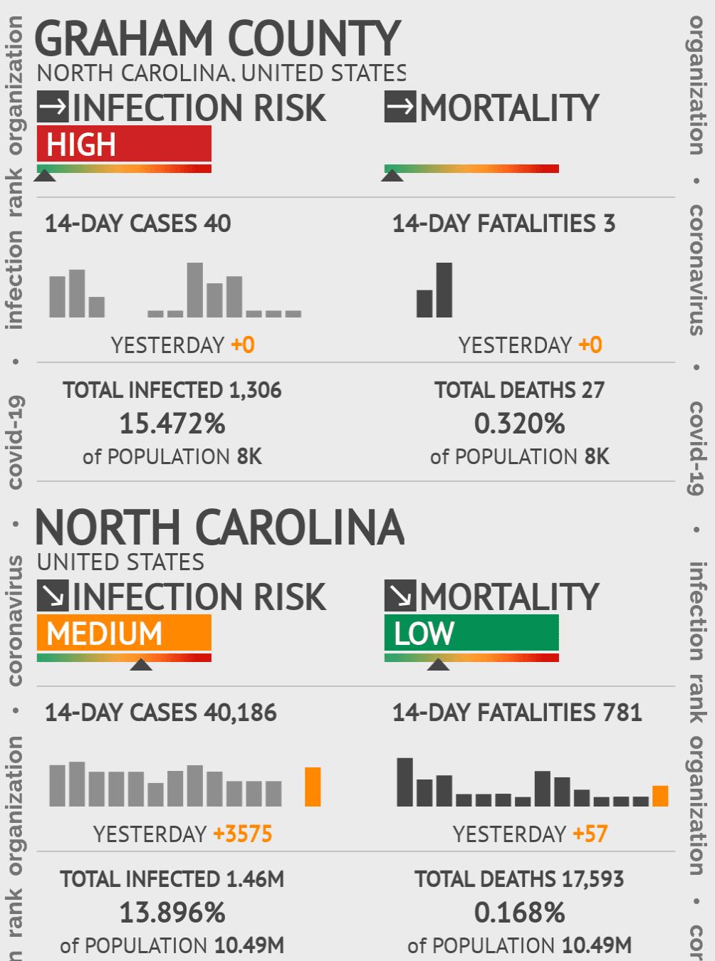 Graham County Coronavirus Covid-19 Risk of Infection on July 24, 2021
