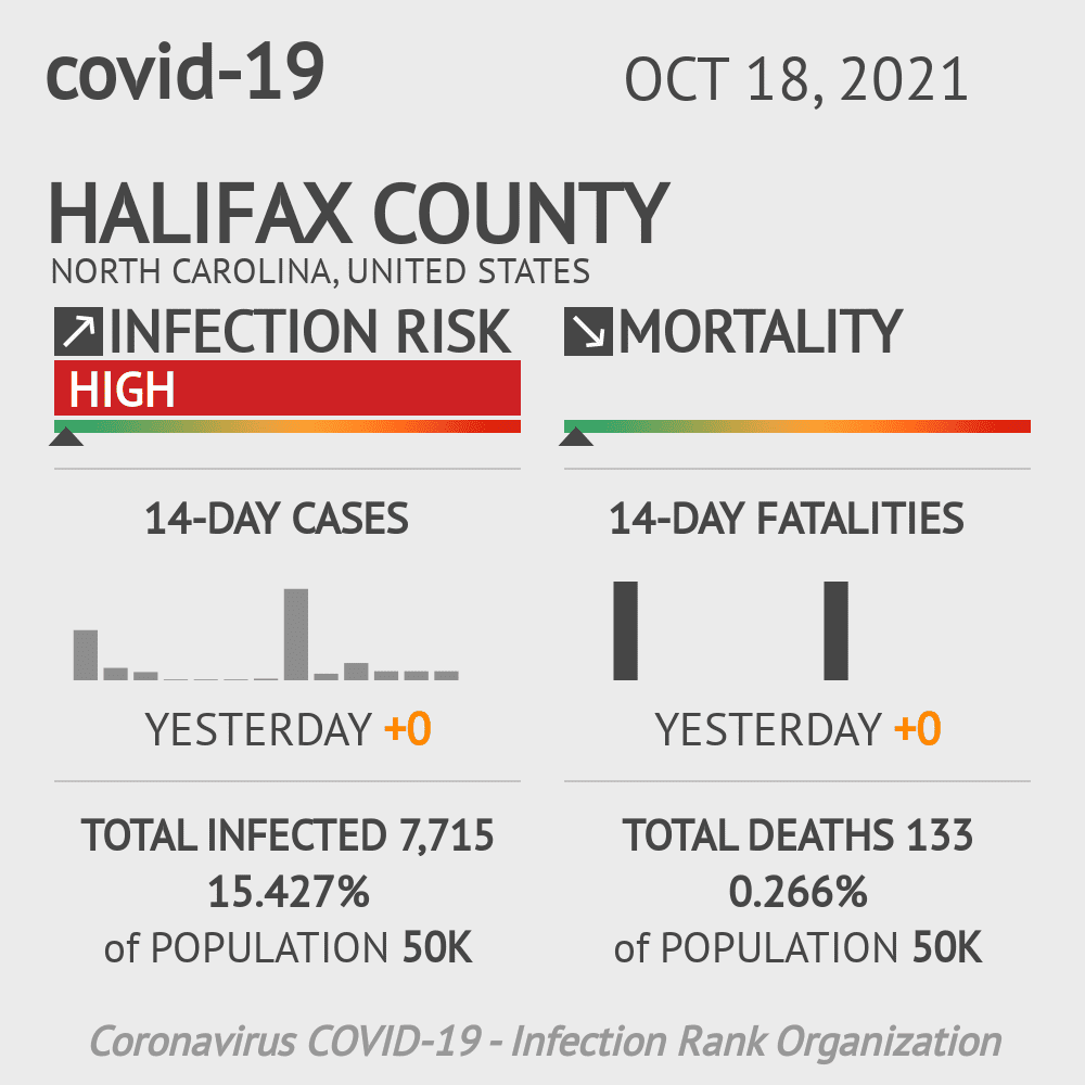 Halifax County Coronavirus Covid-19 Risk of Infection on November 27, 2020
