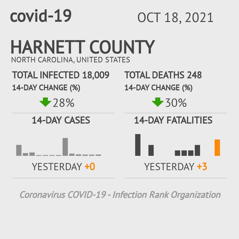 Harnett County Coronavirus Covid-19 Risk of Infection on November 26, 2020