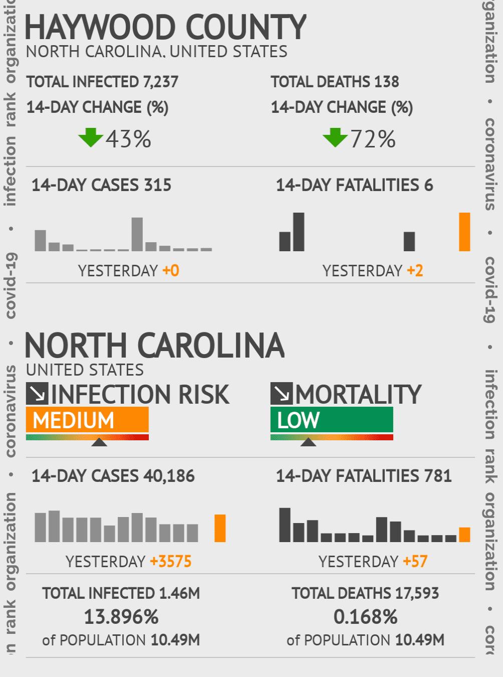 Haywood County Coronavirus Covid-19 Risk of Infection on November 29, 2020