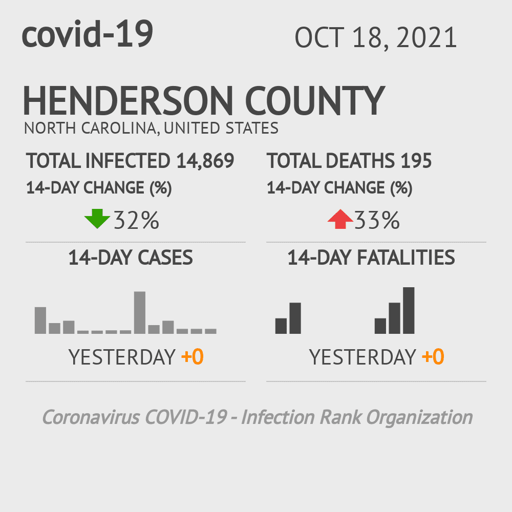 Henderson County Coronavirus Covid-19 Risk of Infection on March 23, 2021