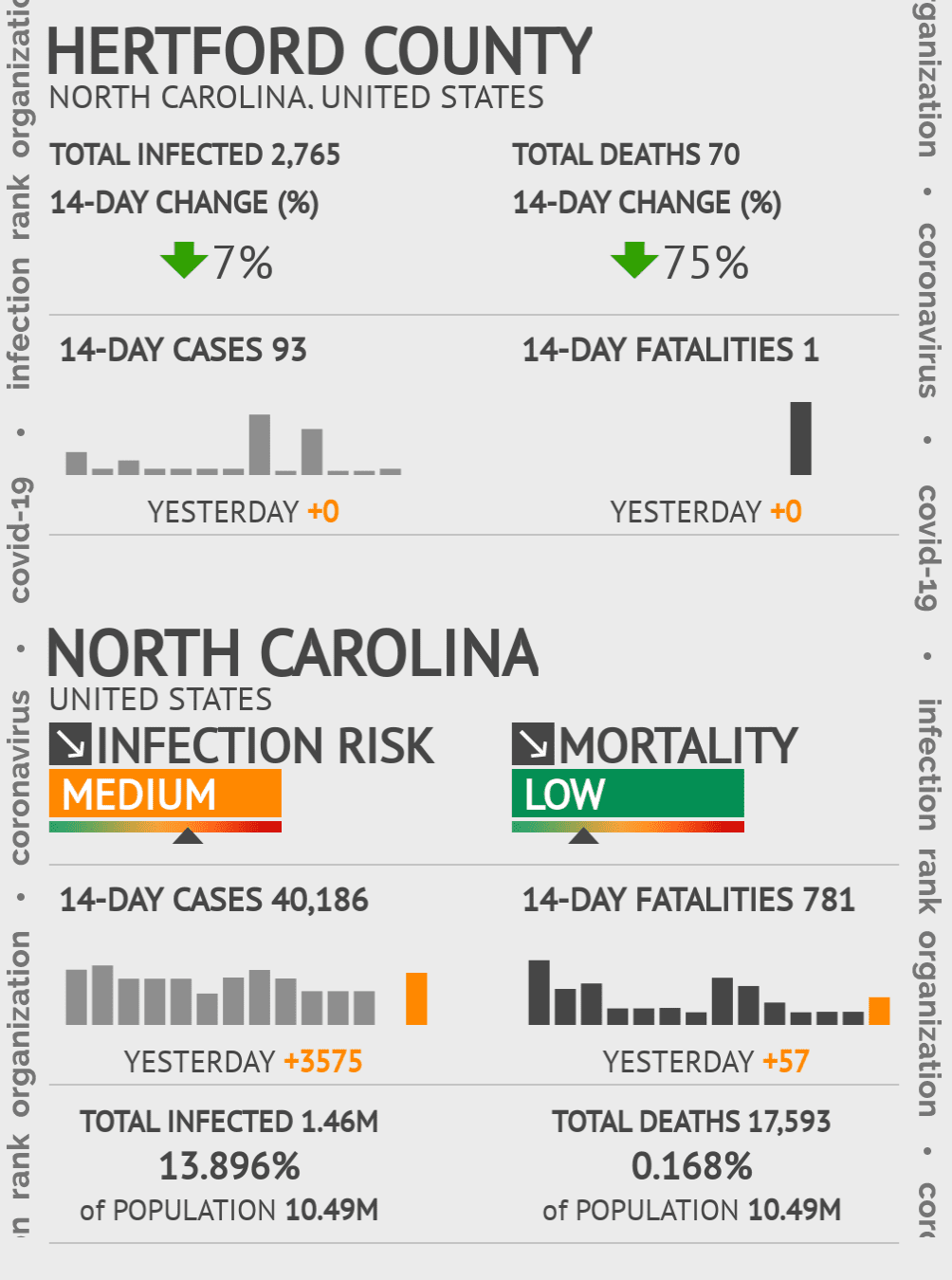 Hertford County Coronavirus Covid-19 Risk of Infection on November 23, 2020