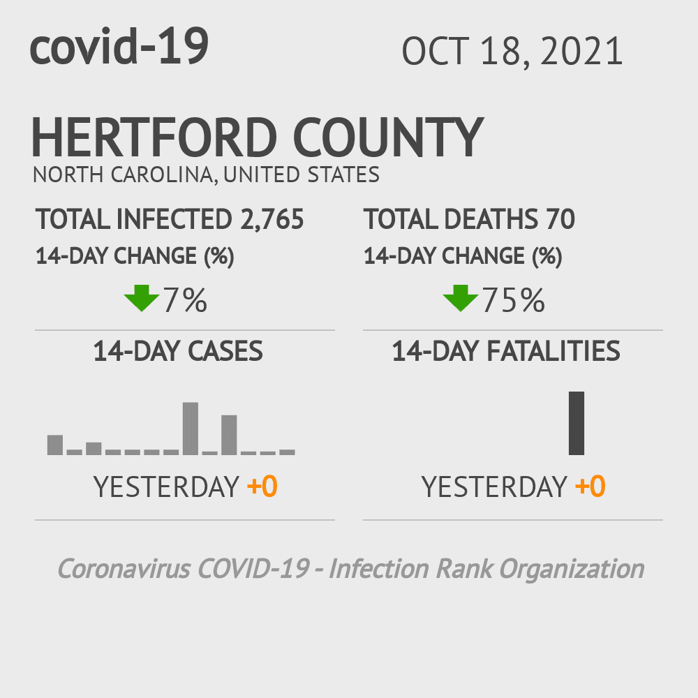 Hertford County Coronavirus Covid-19 Risk of Infection on March 03, 2021
