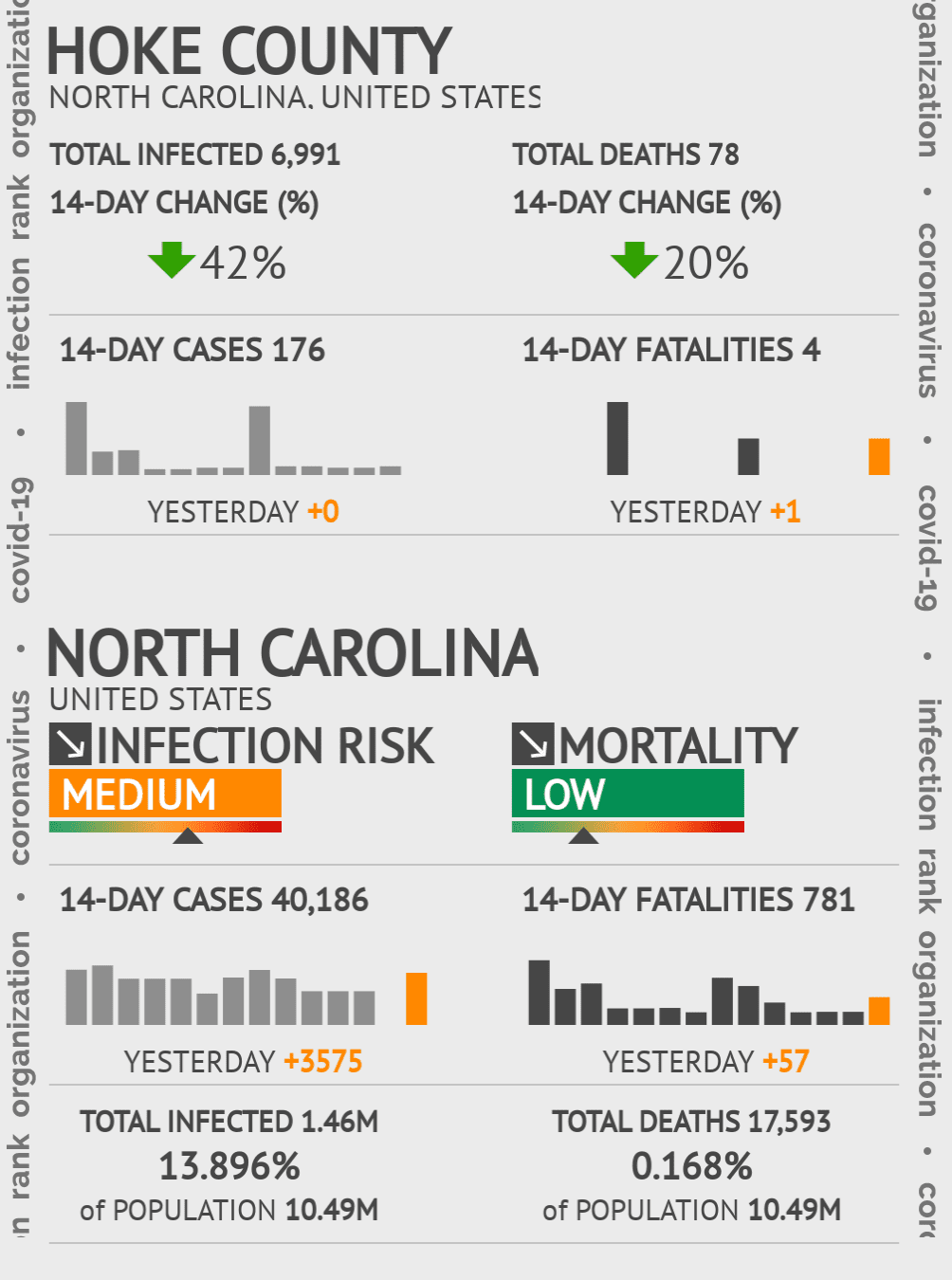 Hoke County Coronavirus Covid-19 Risk of Infection on November 26, 2020