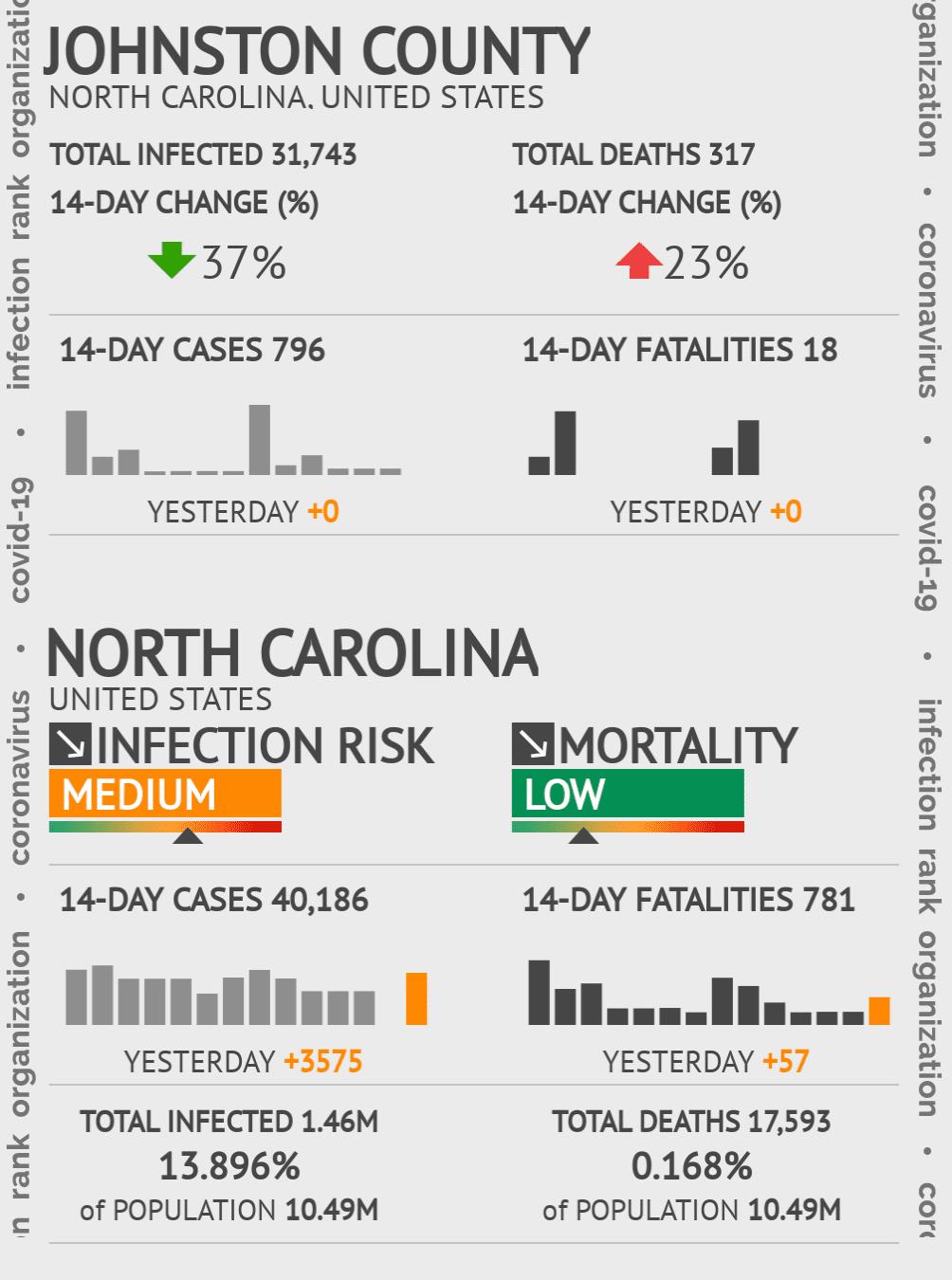 Johnston County Coronavirus Covid-19 Risk of Infection on November 27, 2020