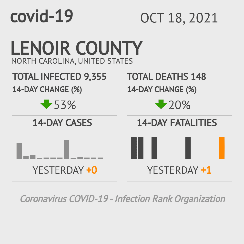 Lenoir County Coronavirus Covid-19 Risk of Infection on November 27, 2020