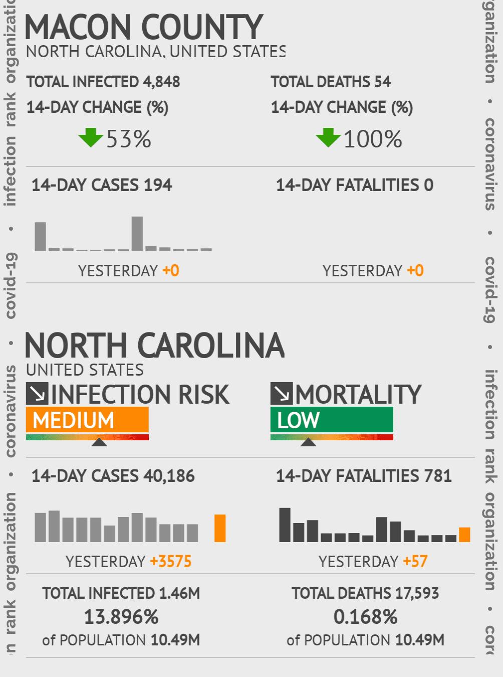 Macon County Coronavirus Covid-19 Risk of Infection on July 24, 2021