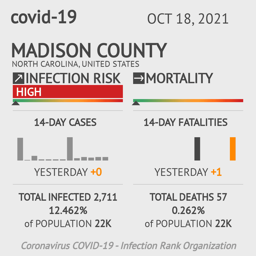 Madison County Coronavirus Covid-19 Risk of Infection on December 04, 2020