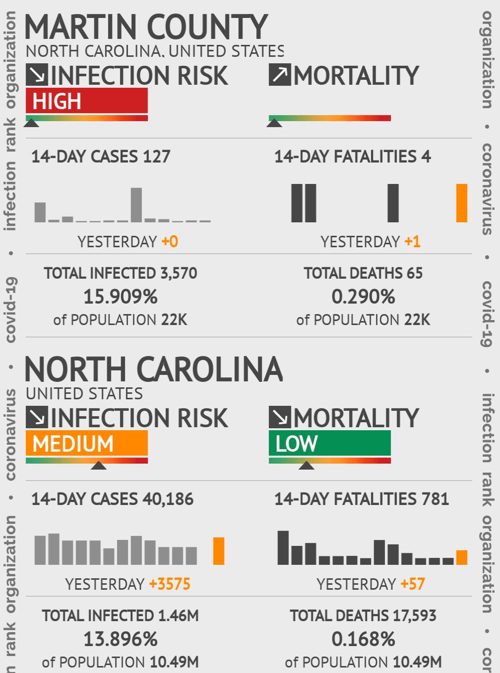 Martin County Coronavirus Covid-19 Risk of Infection on February 28, 2021
