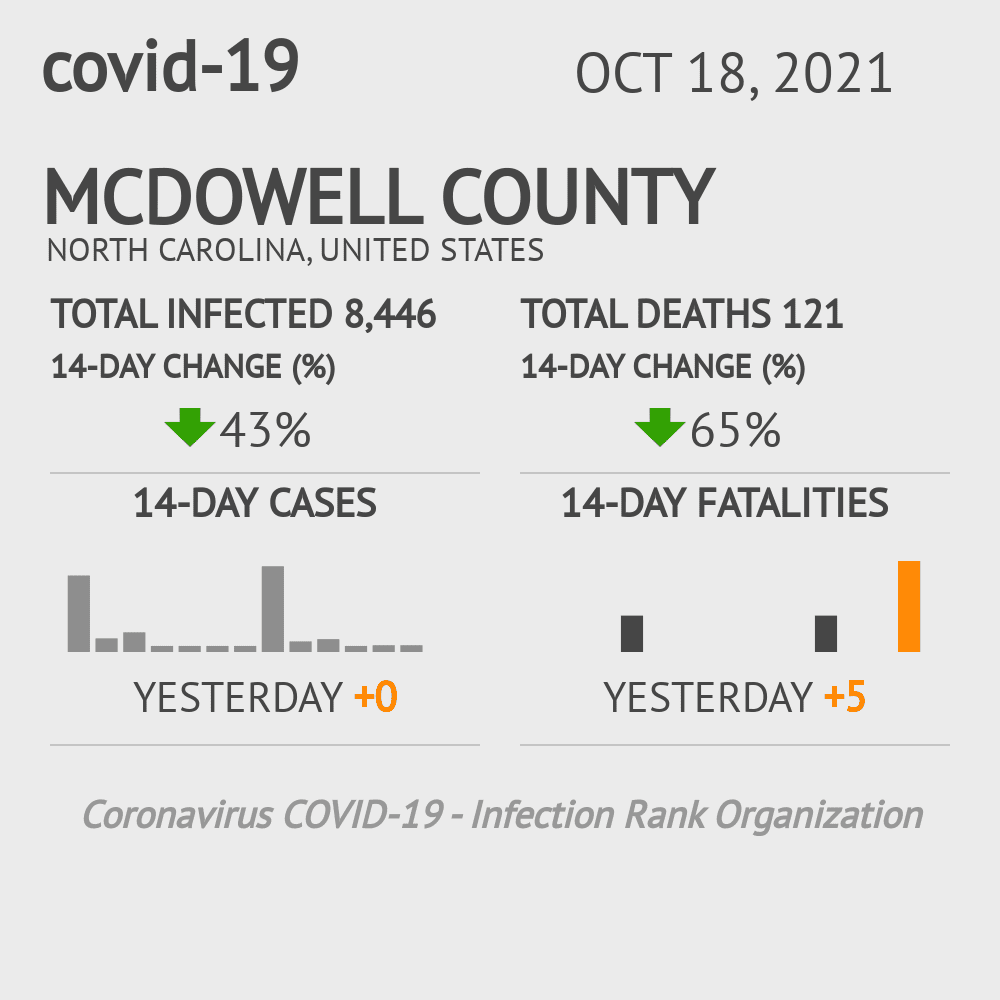 McDowell County Coronavirus Covid-19 Risk of Infection on November 26, 2020