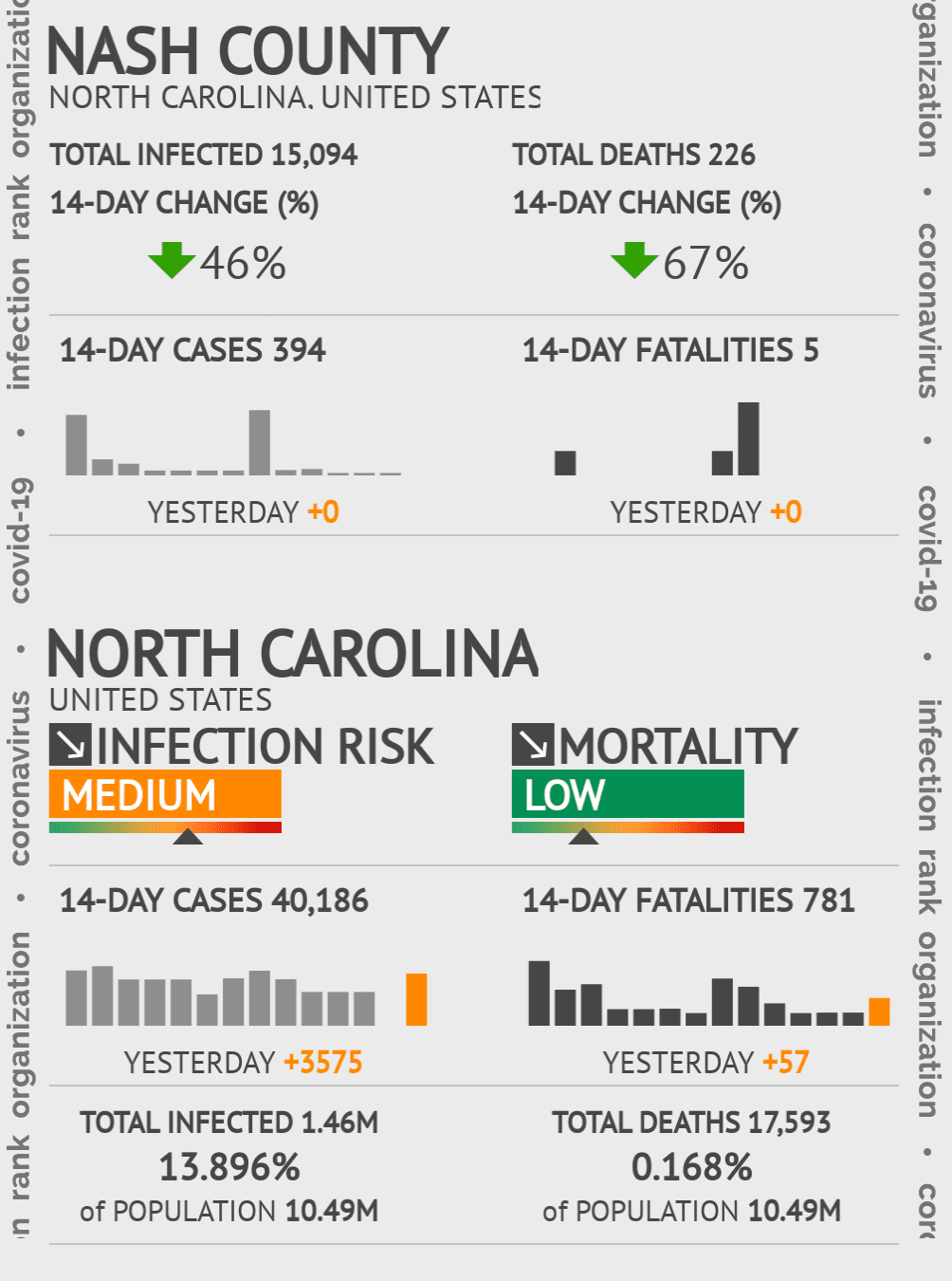Nash County Coronavirus Covid-19 Risk of Infection on January 17, 2021