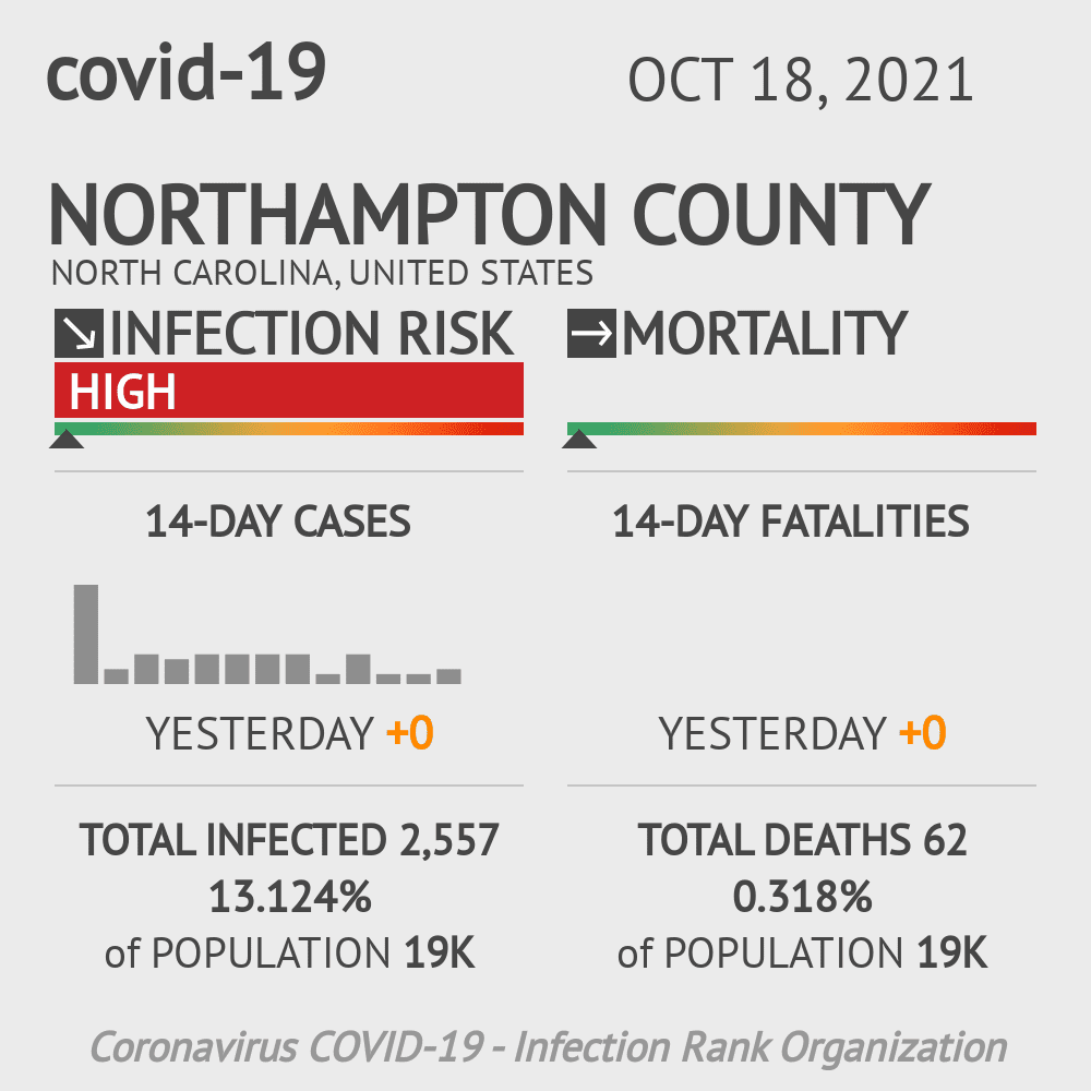 Northampton County Coronavirus Covid-19 Risk of Infection on December 03, 2020