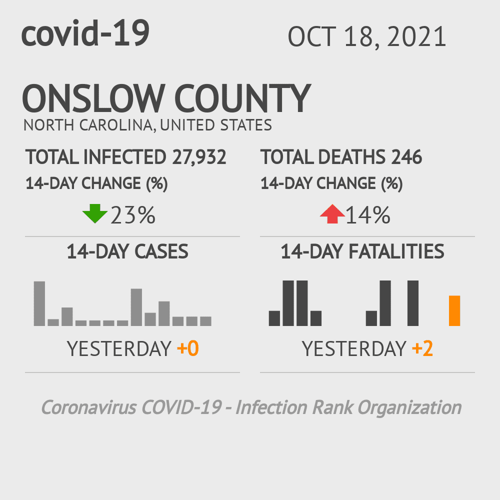 Onslow County Coronavirus Covid-19 Risk of Infection on March 03, 2021