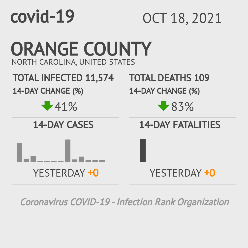Orange County Coronavirus Covid-19 Risk of Infection on March 23, 2021