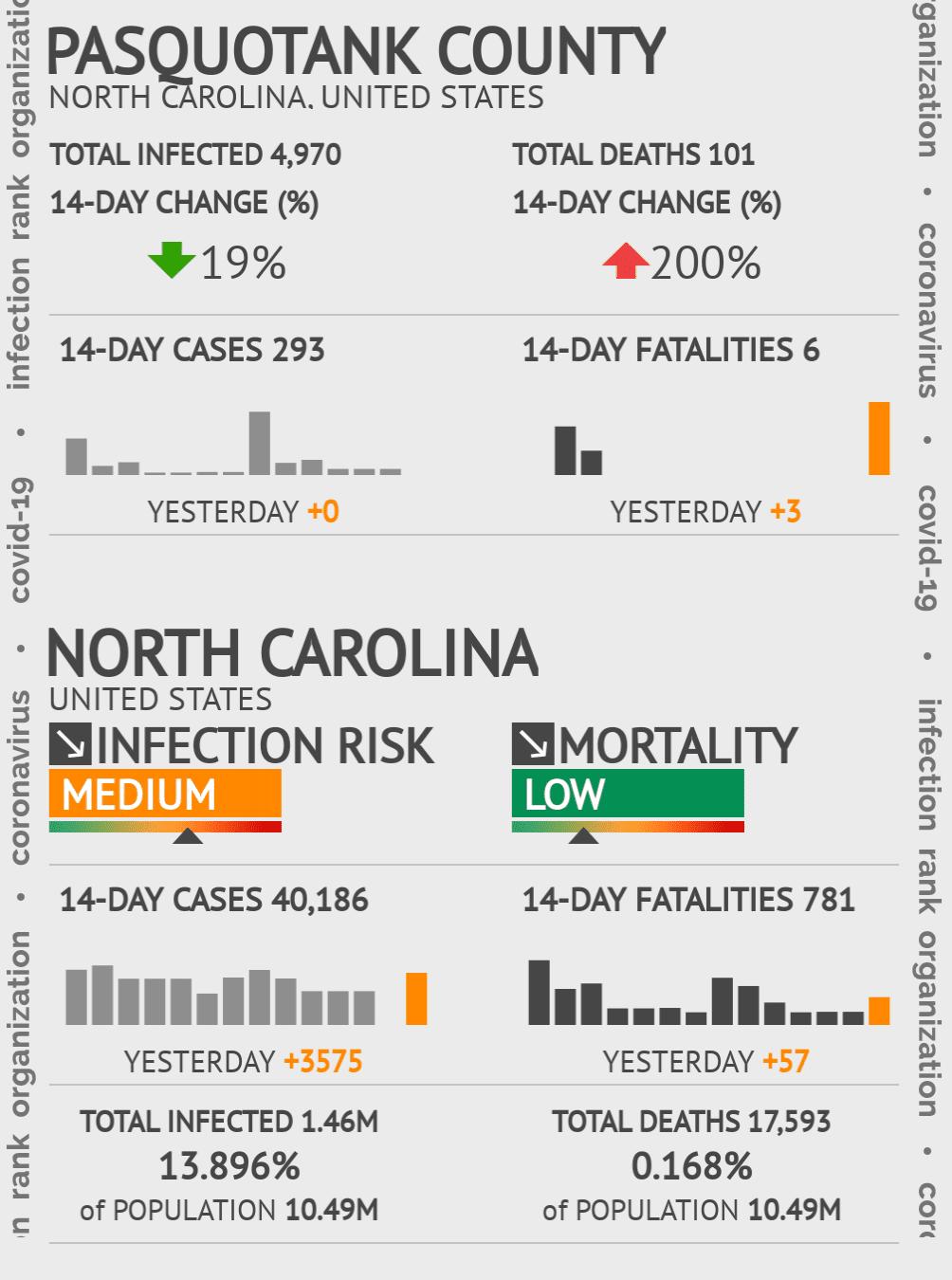 Pasquotank County Coronavirus Covid-19 Risk of Infection on November 24, 2020