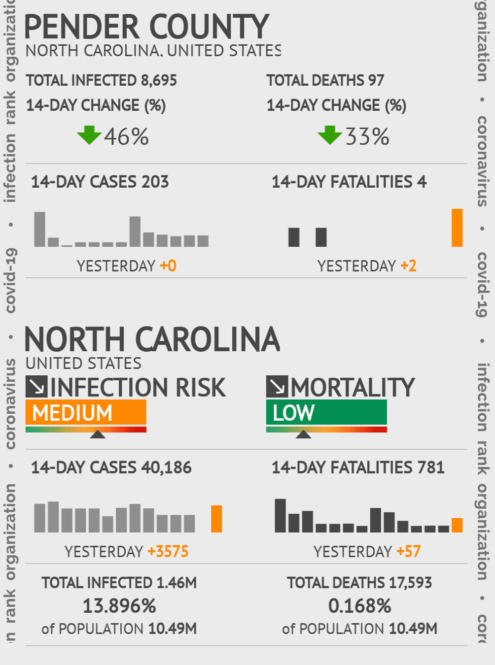 Pender County Coronavirus Covid-19 Risk of Infection on November 30, 2020