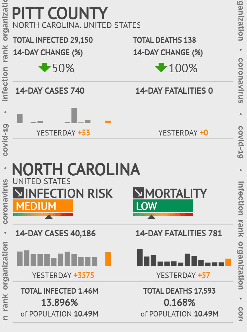 Pitt County Coronavirus Covid-19 Risk of Infection on March 05, 2021