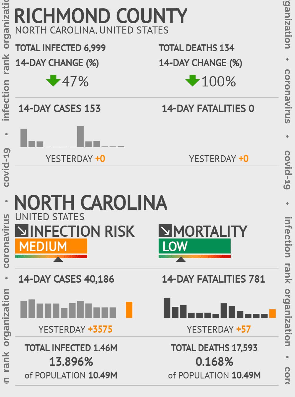 Richmond County Coronavirus Covid-19 Risk of Infection on November 23, 2020