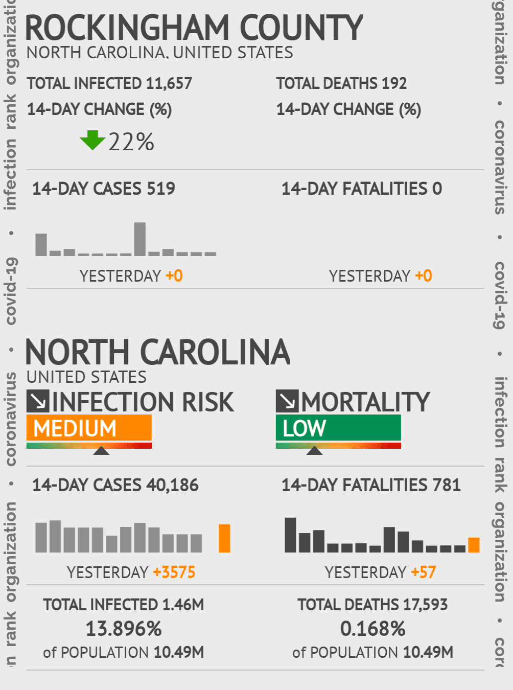 Rockingham County Coronavirus Covid-19 Risk of Infection on January 14, 2021