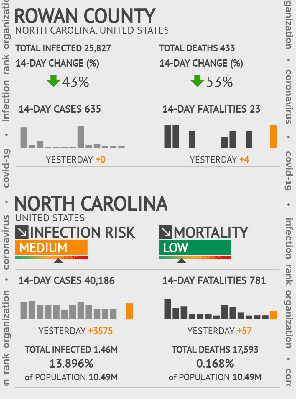 Rowan County Coronavirus Covid-19 Risk of Infection on November 29, 2020