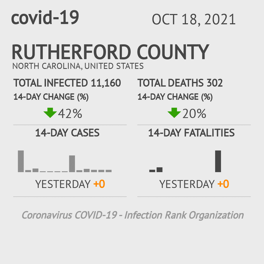 Rutherford County Coronavirus Covid-19 Risk of Infection on March 23, 2021