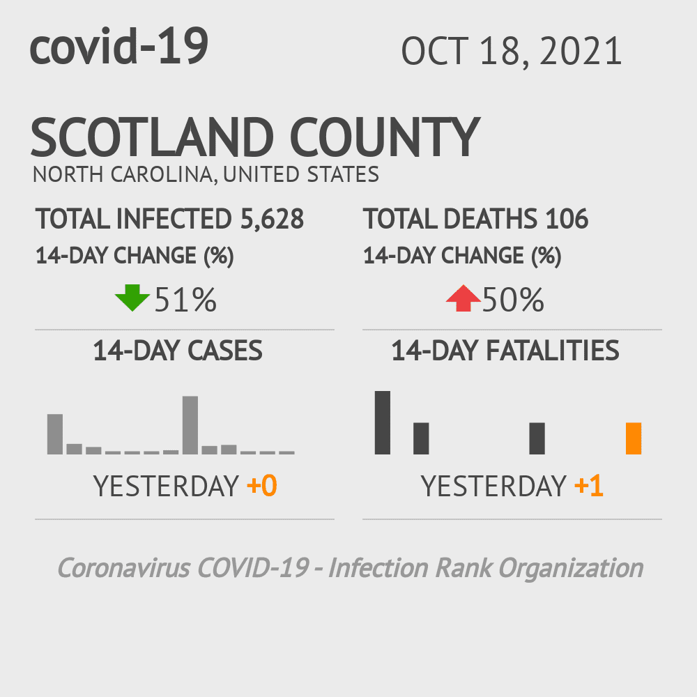 Scotland County Coronavirus Covid-19 Risk of Infection on February 25, 2021