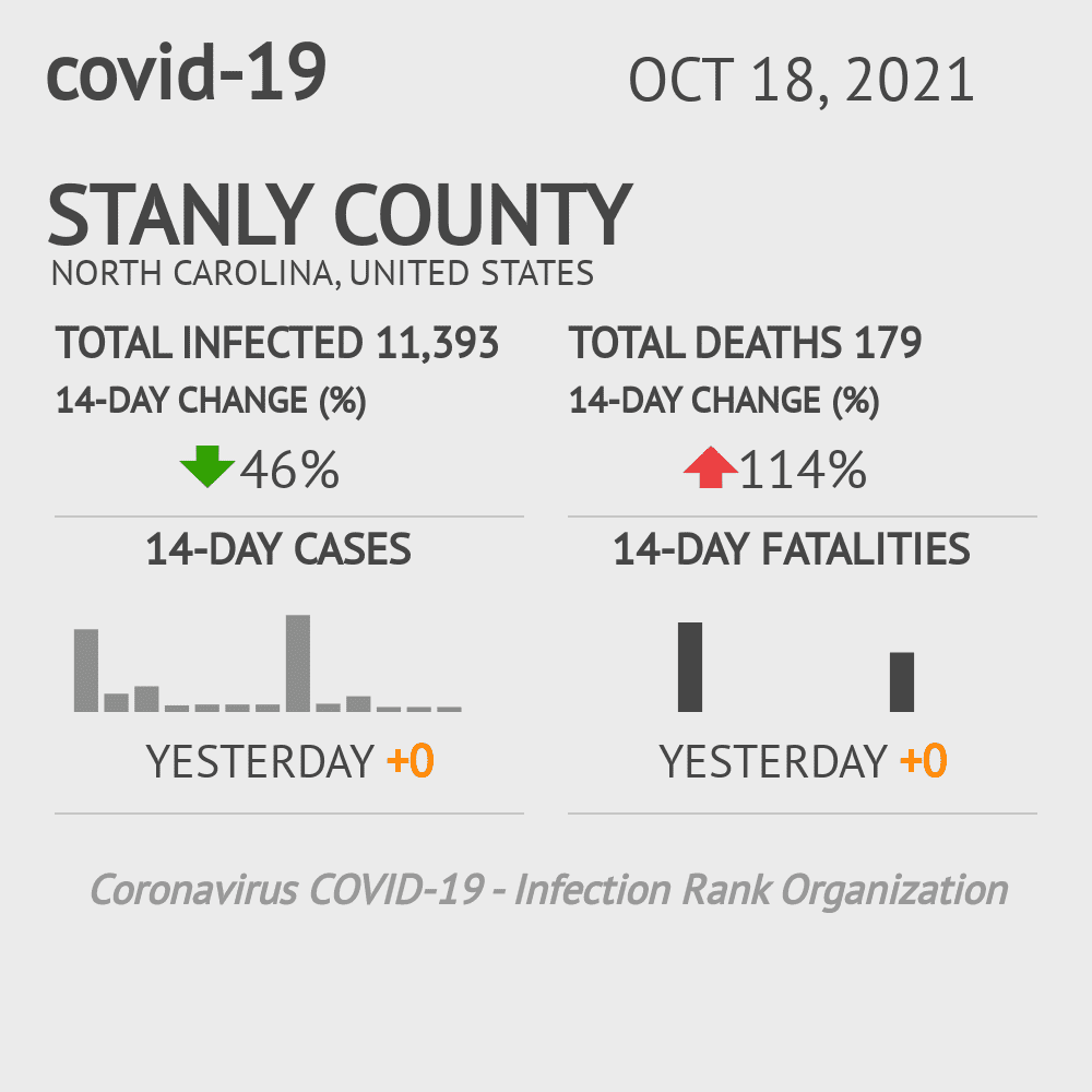 Stanly County Coronavirus Covid-19 Risk of Infection on November 29, 2020