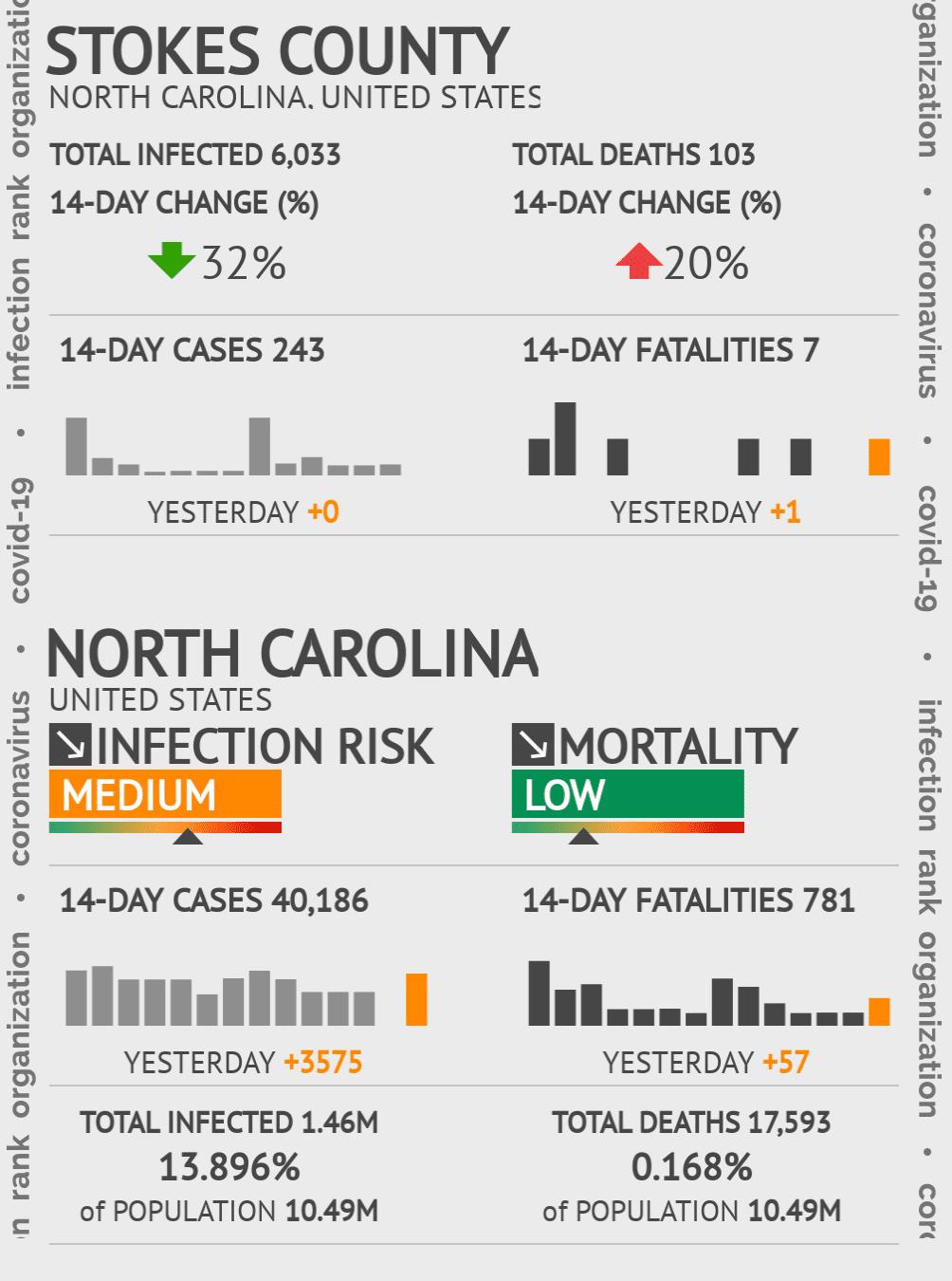 Stokes County Coronavirus Covid-19 Risk of Infection on January 22, 2021