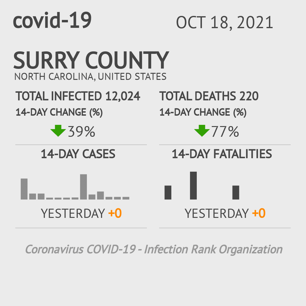 Surry County Coronavirus Covid-19 Risk of Infection on January 20, 2021