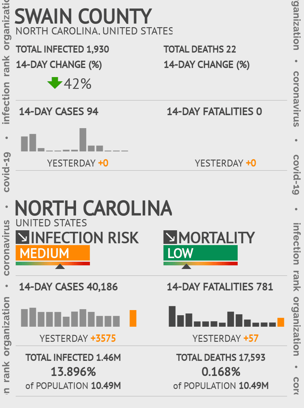 Swain County Coronavirus Covid-19 Risk of Infection on July 24, 2021