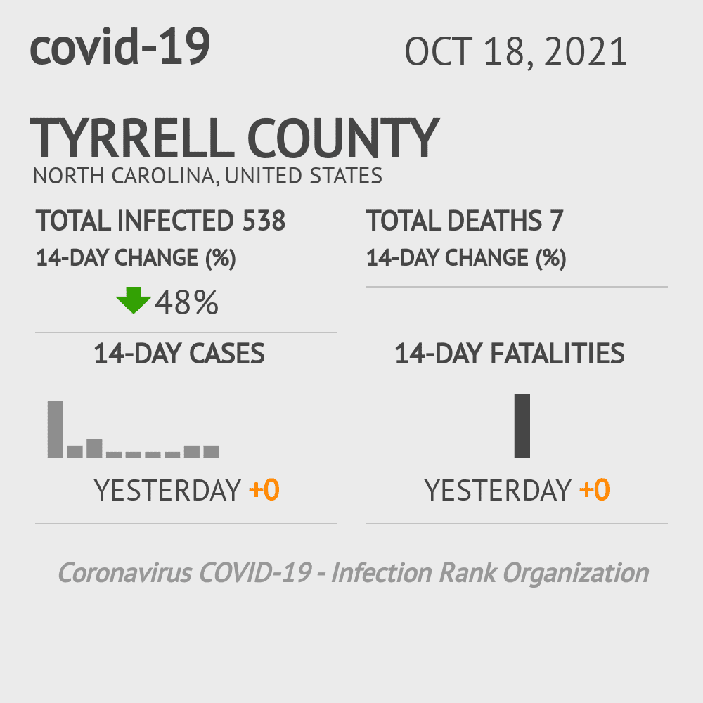 Tyrrell County Coronavirus Covid-19 Risk of Infection on July 24, 2021