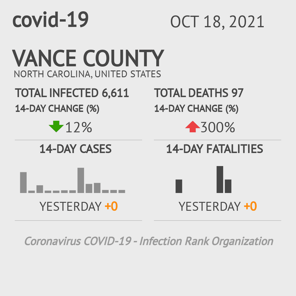 Vance County Coronavirus Covid-19 Risk of Infection on December 03, 2020