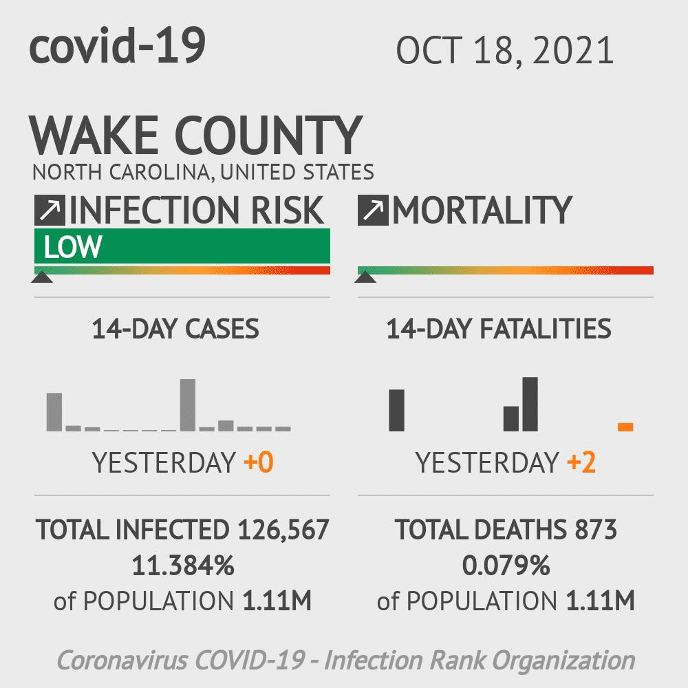 Wake County Coronavirus Covid-19 Risk of Infection on February 25, 2021