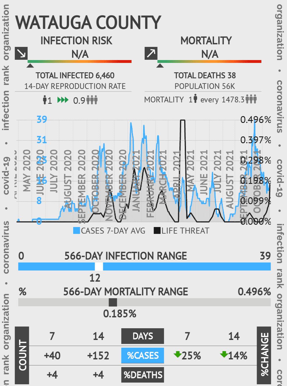 Watauga County Coronavirus Covid-19 Risk of Infection on January 21, 2021
