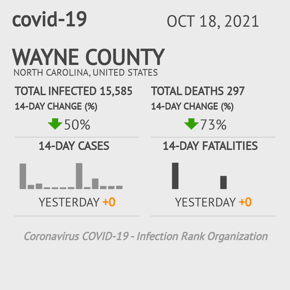 Wayne County Coronavirus Covid-19 Risk of Infection on March 23, 2021