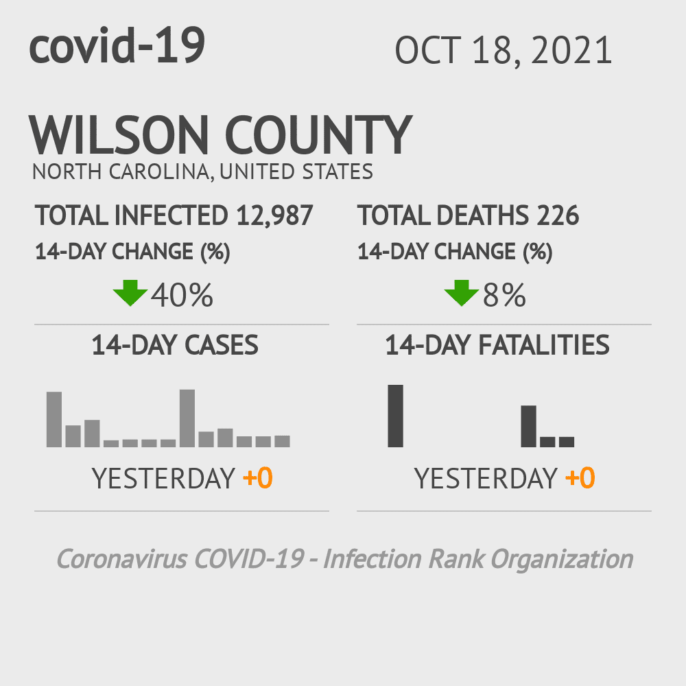 Wilson County Coronavirus Covid-19 Risk of Infection on November 29, 2020
