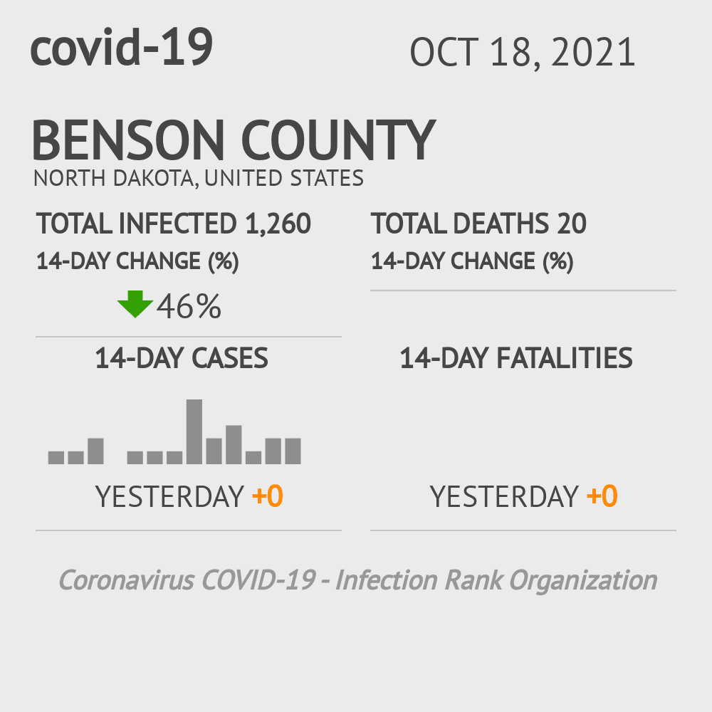 Benson County Coronavirus Covid-19 Risk of Infection on February 28, 2021