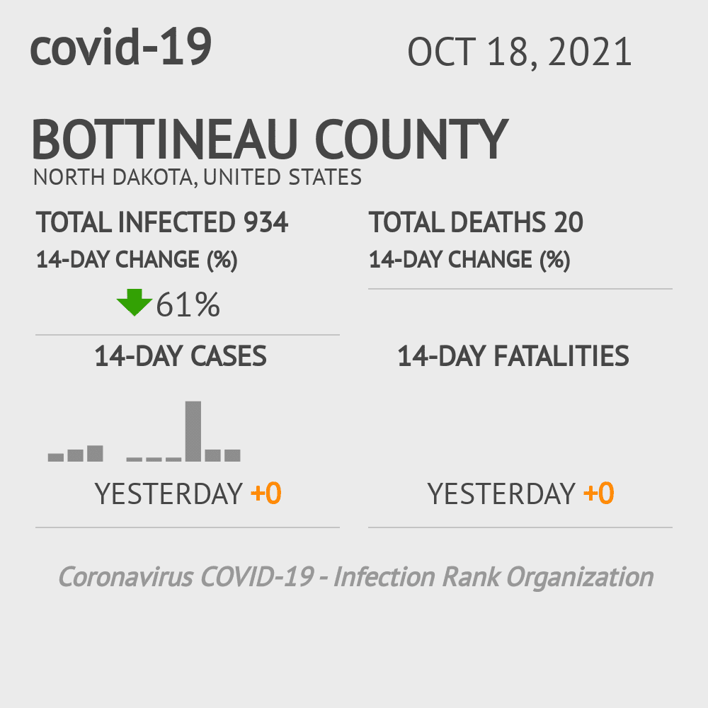 Bottineau County Coronavirus Covid-19 Risk of Infection on March 05, 2021