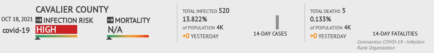 Cavalier County Coronavirus Covid-19 Risk of Infection on July 24, 2021