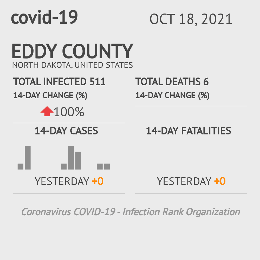 Eddy County Coronavirus Covid-19 Risk of Infection on March 23, 2021