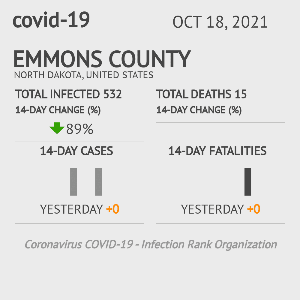 Emmons County Coronavirus Covid-19 Risk of Infection on March 04, 2021