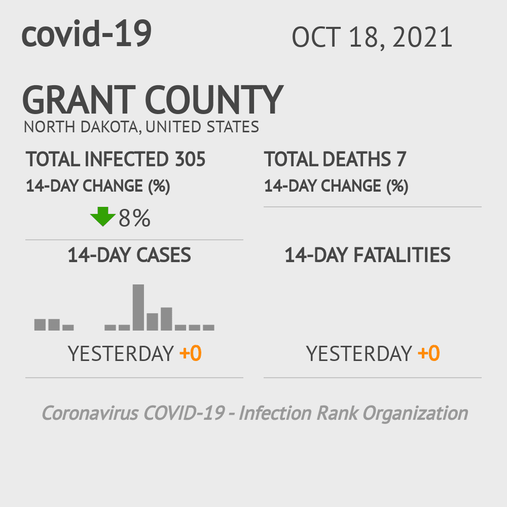 Grant County Coronavirus Covid-19 Risk of Infection on March 23, 2021