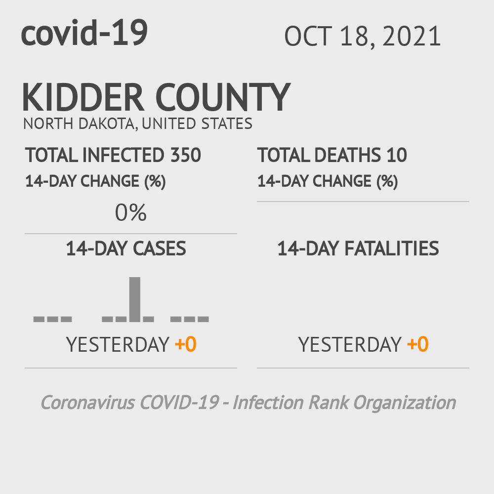 Kidder County Coronavirus Covid-19 Risk of Infection on July 24, 2021