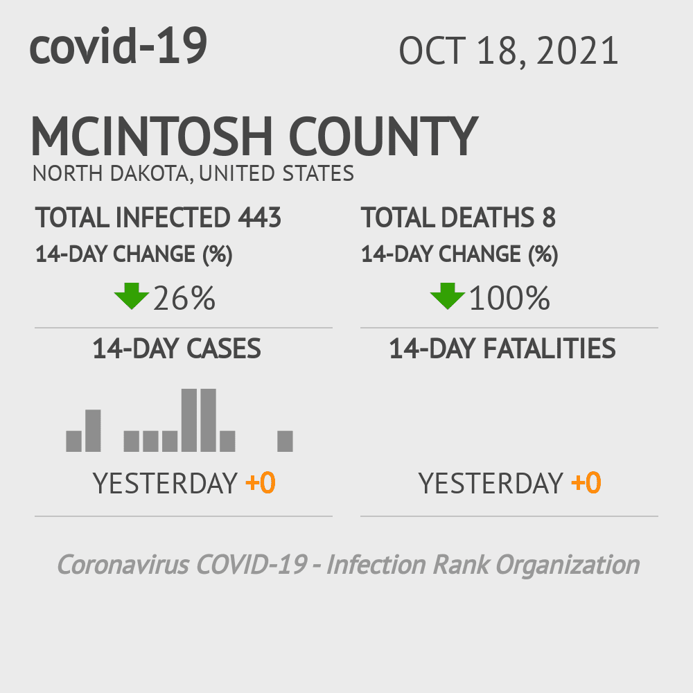 McIntosh County Coronavirus Covid-19 Risk of Infection on March 23, 2021