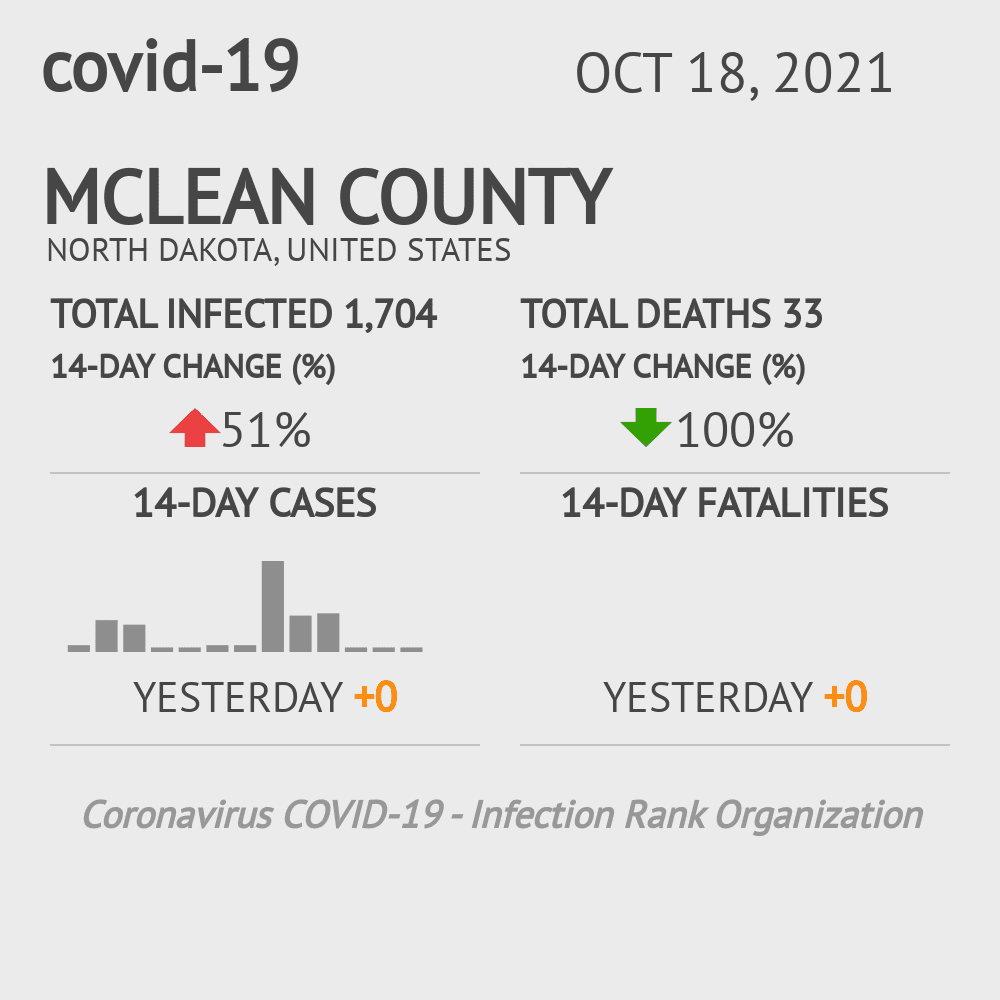 McLean County Coronavirus Covid-19 Risk of Infection on March 07, 2021