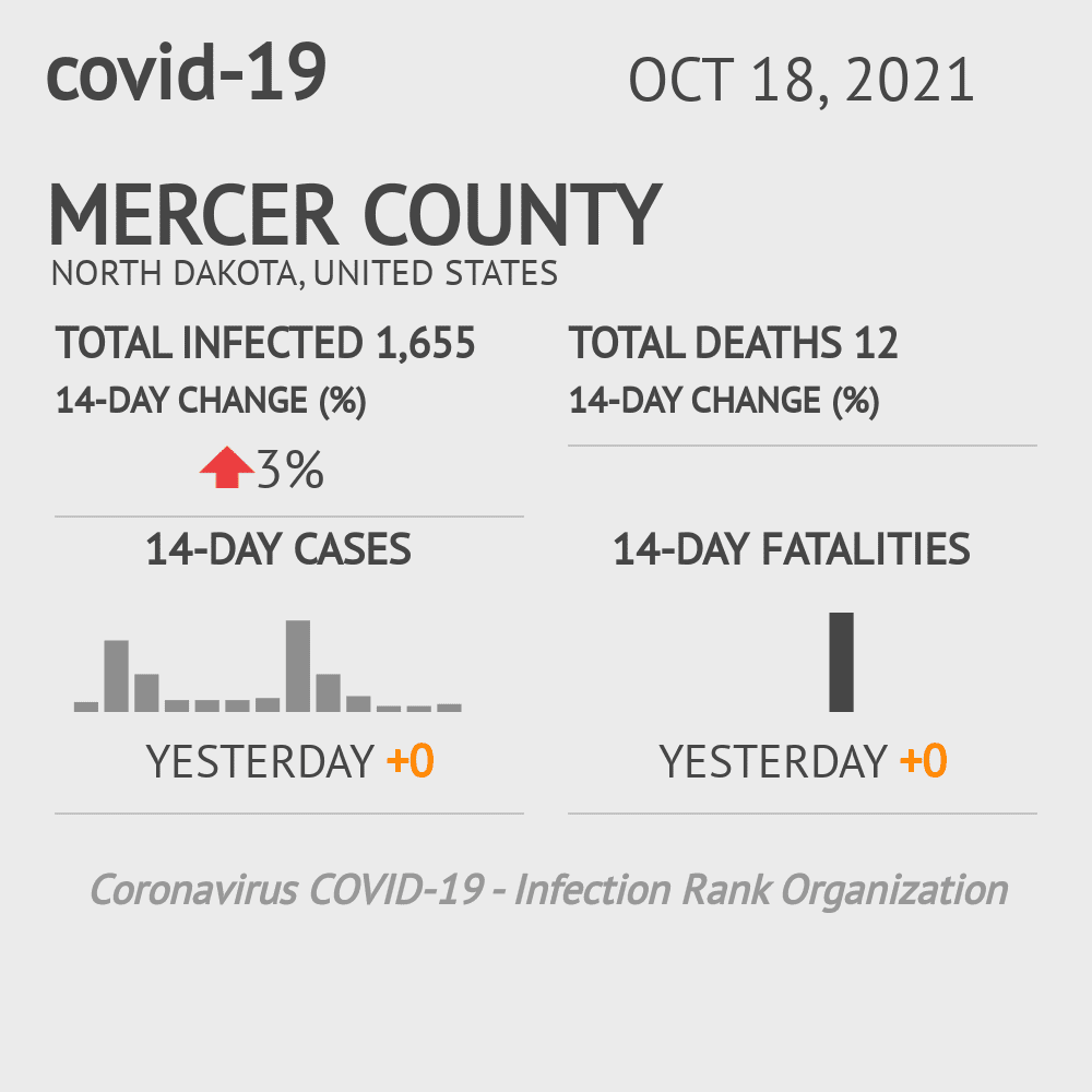 Mercer County Coronavirus Covid-19 Risk of Infection on March 23, 2021