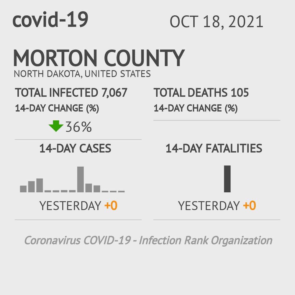 Morton County Coronavirus Covid-19 Risk of Infection on July 24, 2021