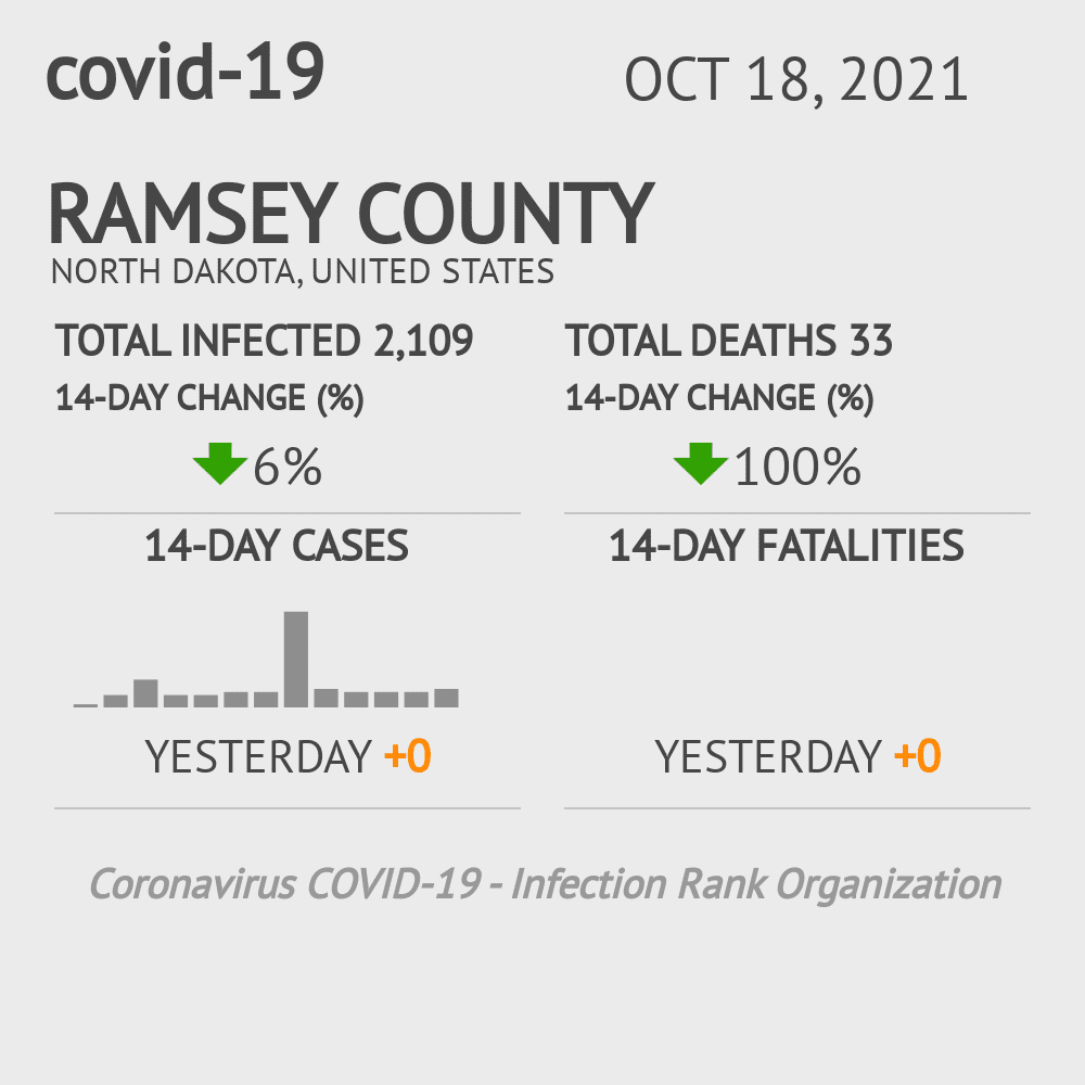 Ramsey County Coronavirus Covid-19 Risk of Infection on March 07, 2021