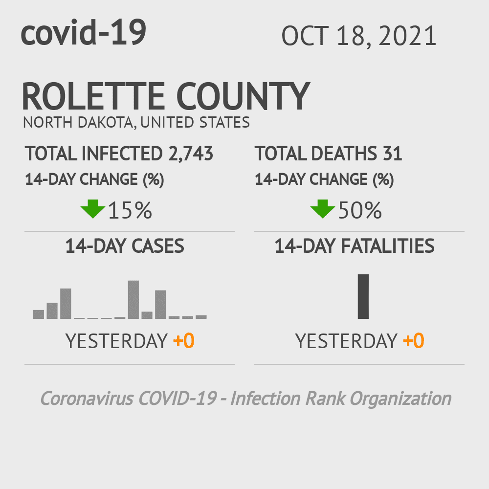 Rolette County Coronavirus Covid-19 Risk of Infection on February 28, 2021